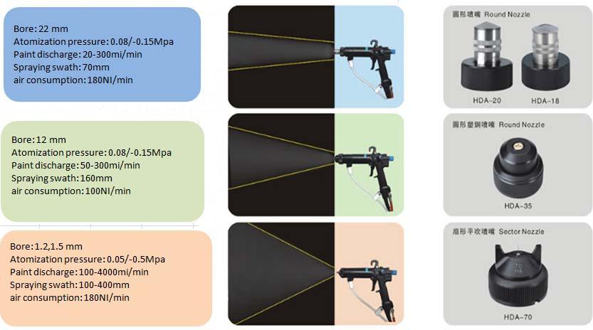 spray paint gun parts | www.hdaspraygun.com