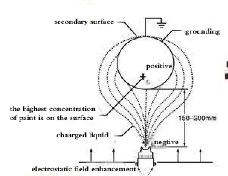 HDA manual electrostatic spray gun | www.hdaspraygun.com