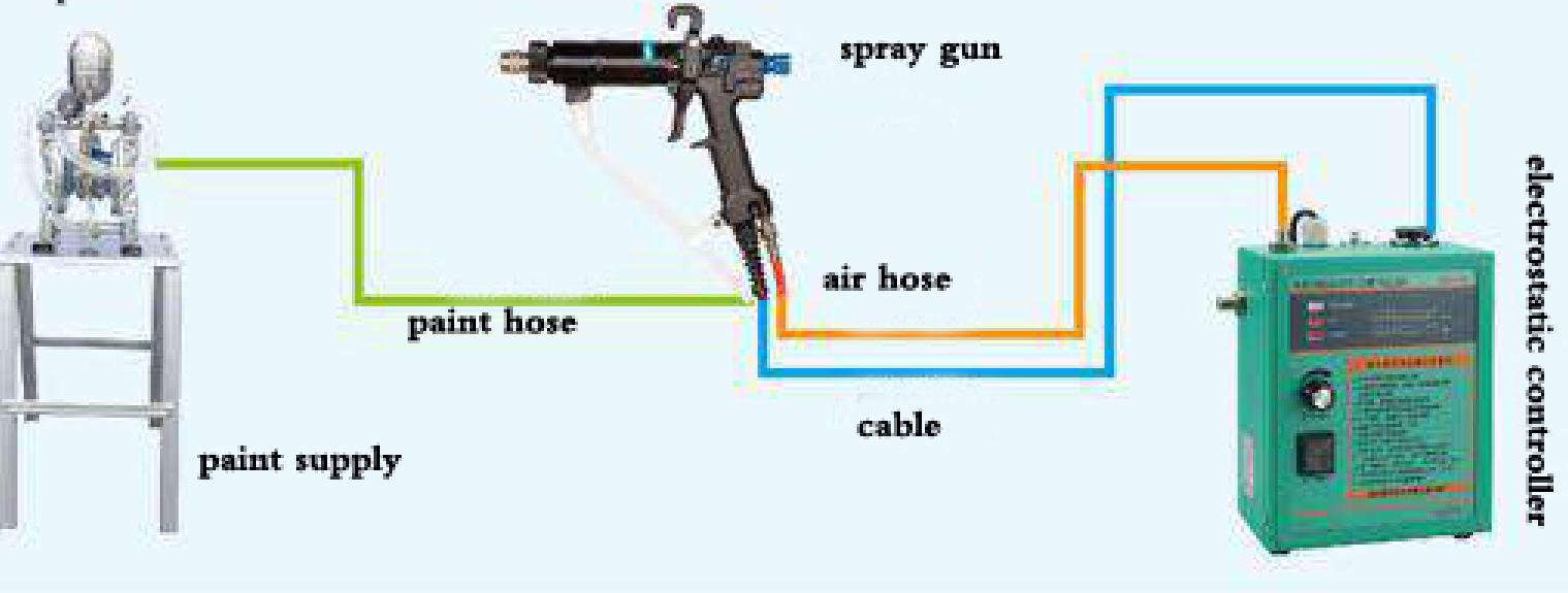 HDA manual electrostatic spray|www.hdaspraygun.com
